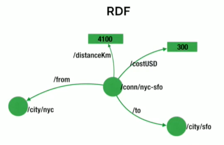 An RDF triple store data model example