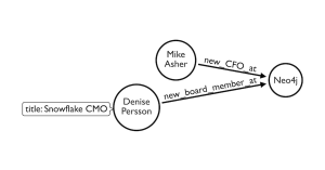 Neo4j News Graph: New CFO Mike Asher and New Board Member Denise Persson