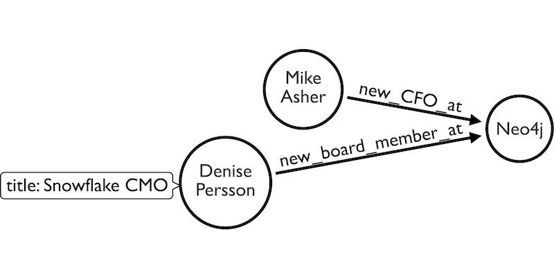 Denise Persson & Mike Asher join the Neo4j team
