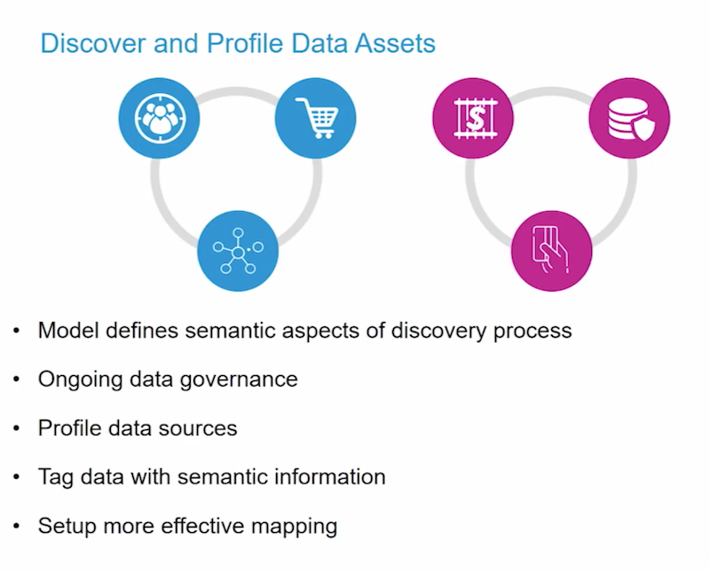 Discover more about profile data assets.