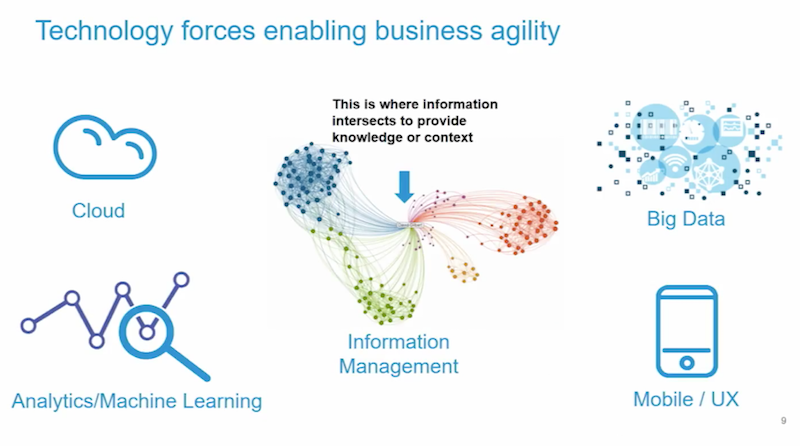 Learn how technology forces enabling business agility.
