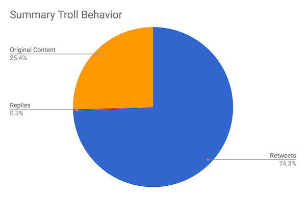 Russian troll behavior: Original tweets vs. retweets pie chart