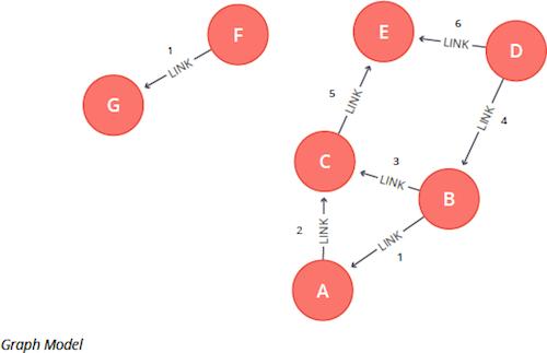 Graph Algorithms in Neo4j: Minimum Weight Spanning Tree