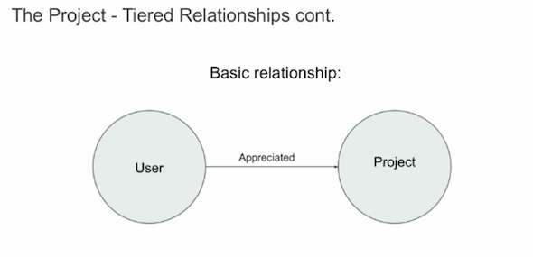 Here's the basic data relationship for Behance.