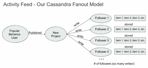Learn more about the Cassandra fanout data model.