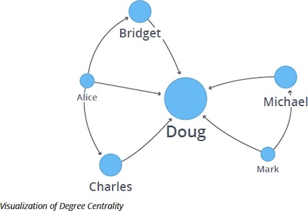 Degree Centrality graph visualization.