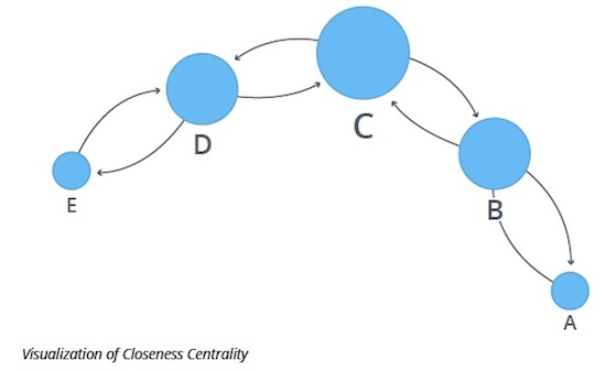 A data visualization of the Closeness Centrality graph algorithm.