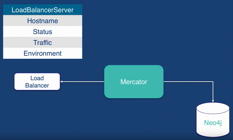The Fabric of DevOps: Using Neo4j to Manage Site Infrastructure