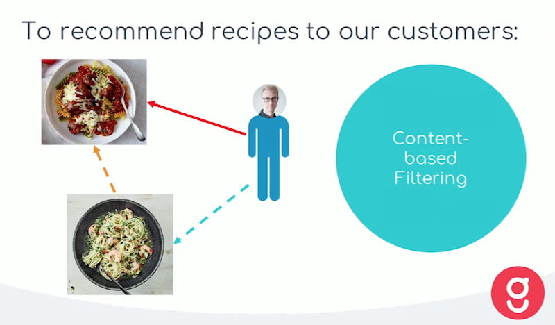 The similarity between to items, content-based filtering.