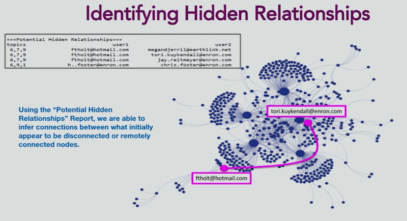 Watch Laura Drummer's presentation on how to use Neo4j for sentiment and social network analysis