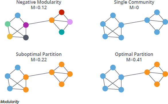 Learn more about modularity in a graph database.
