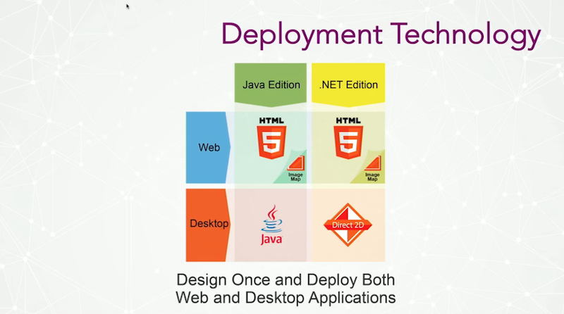 Check out deployment technology for web and desktop applications.