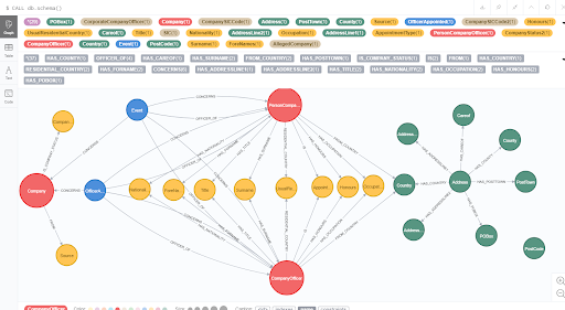 Neo4j Startup Program Expands Availability and Benefits