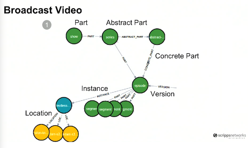 Broadcast video data model