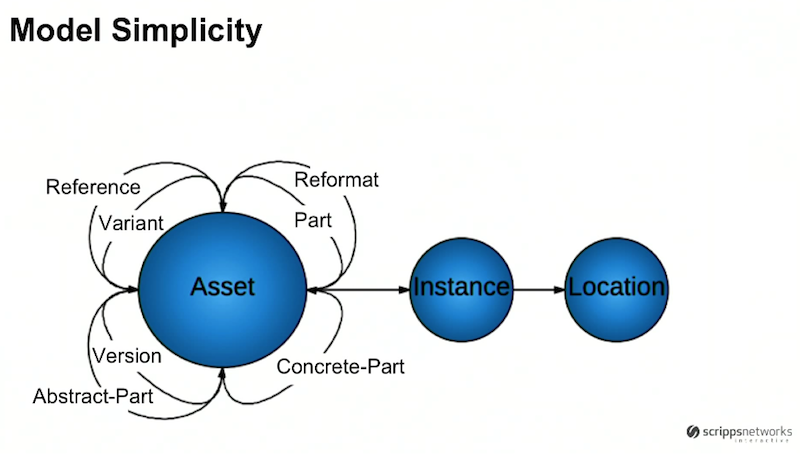 Graph database model simplicity