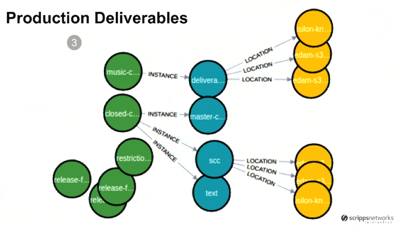 Product delivery data model