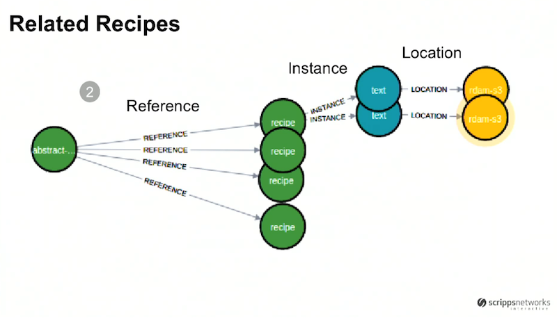 Related recipes graph database model