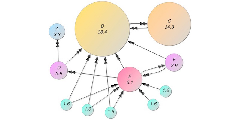 An example of the PageRank graph algorithm used by Google