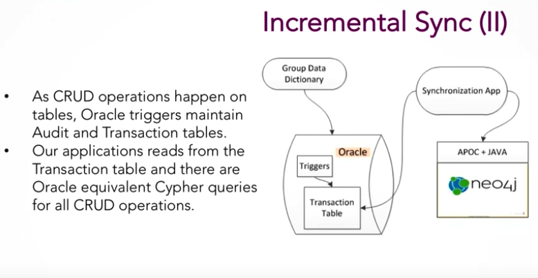 Watch Wren Chan and Sidharth Goyal's presentation on real-time data lineage at UBS