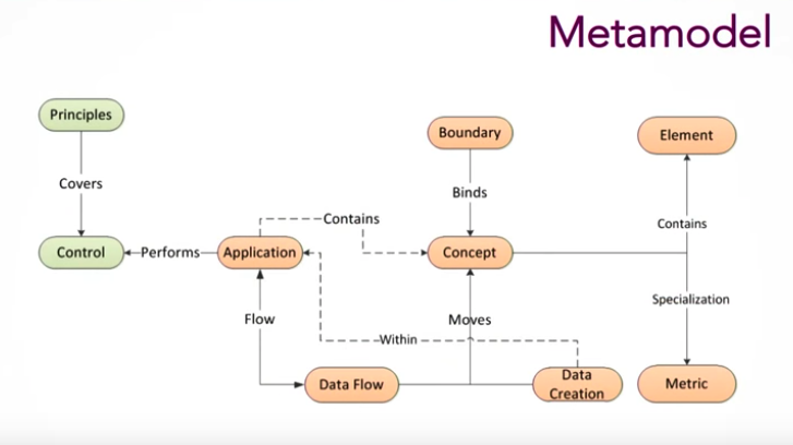 Here is a metamodel for data.