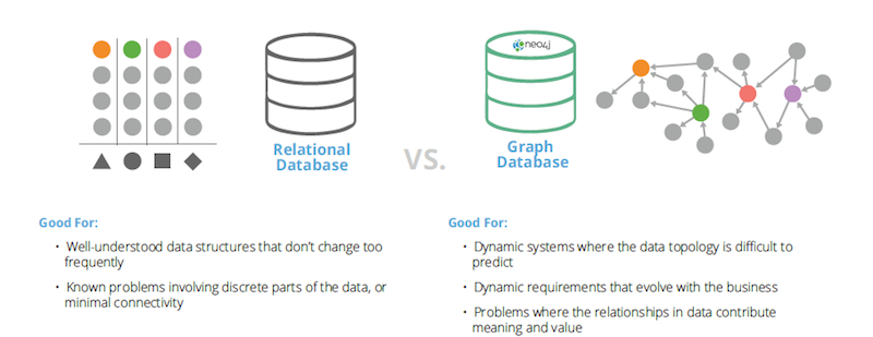 Discover the difference between a relational database and a graph database.