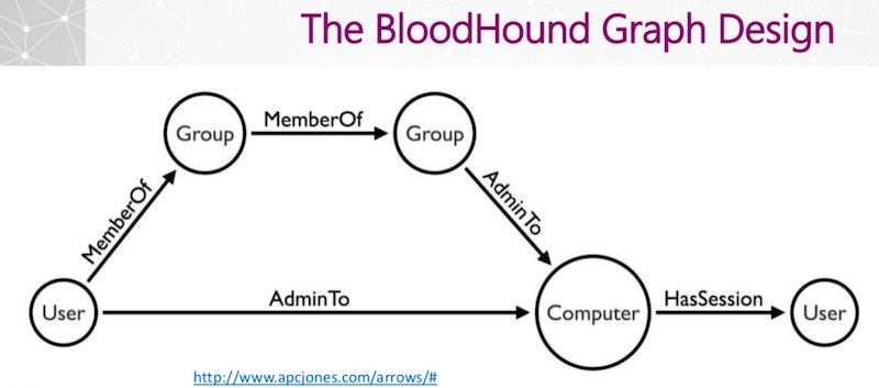 BloodHound: How Graphs Changed the Way Hackers Attack