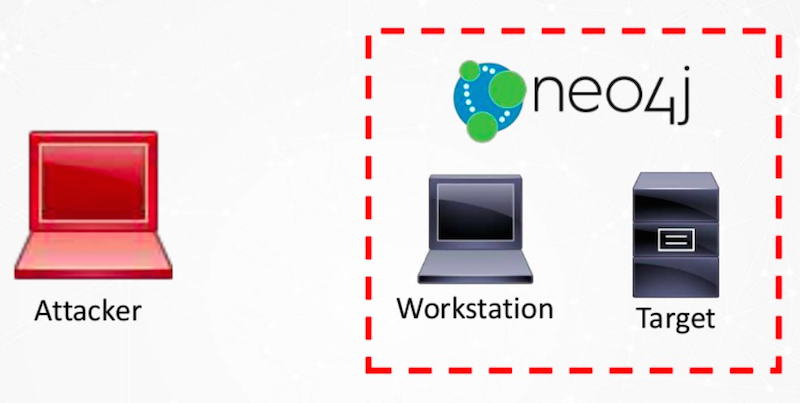 Neo4j and workstations.