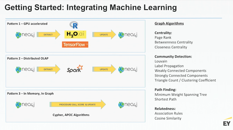 Transforming the Enterprise: AI at Scale with Neo4j