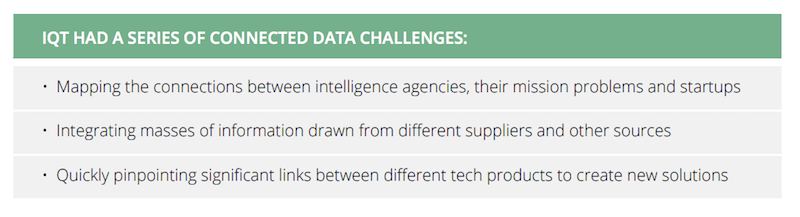Check out In-Q-Tel's top data challenges.