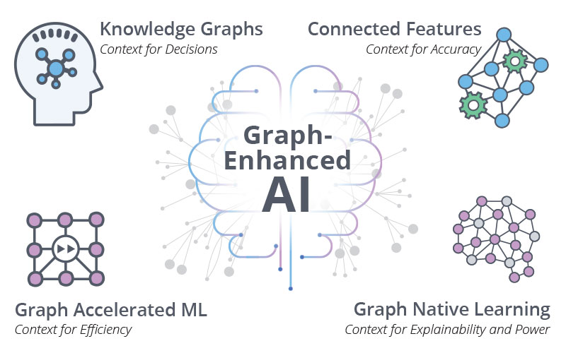 Artificial Intelligence & Machine Learning | Neo4j