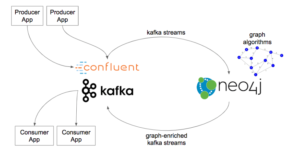Confluent - Neo4j Graph Database Platform
