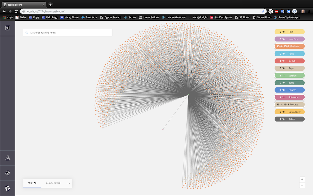 Data visualization of machines running Neo4j instances, visualized in Neo4j Bloom