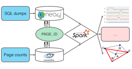This Week in Neo4j - Secure GraphQL APIs in minutes with