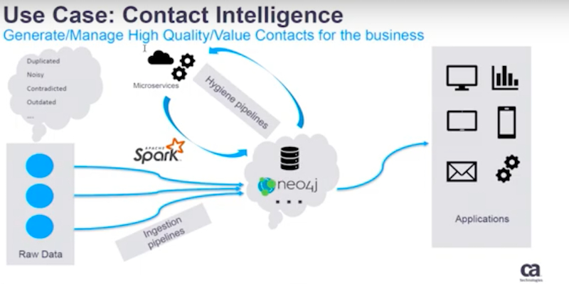 Learn from Peng Sun's presentation on accelerating digital transformations with Neo4j.