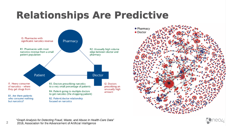 See how data relationships are predictive using graph-enhanced AI.
