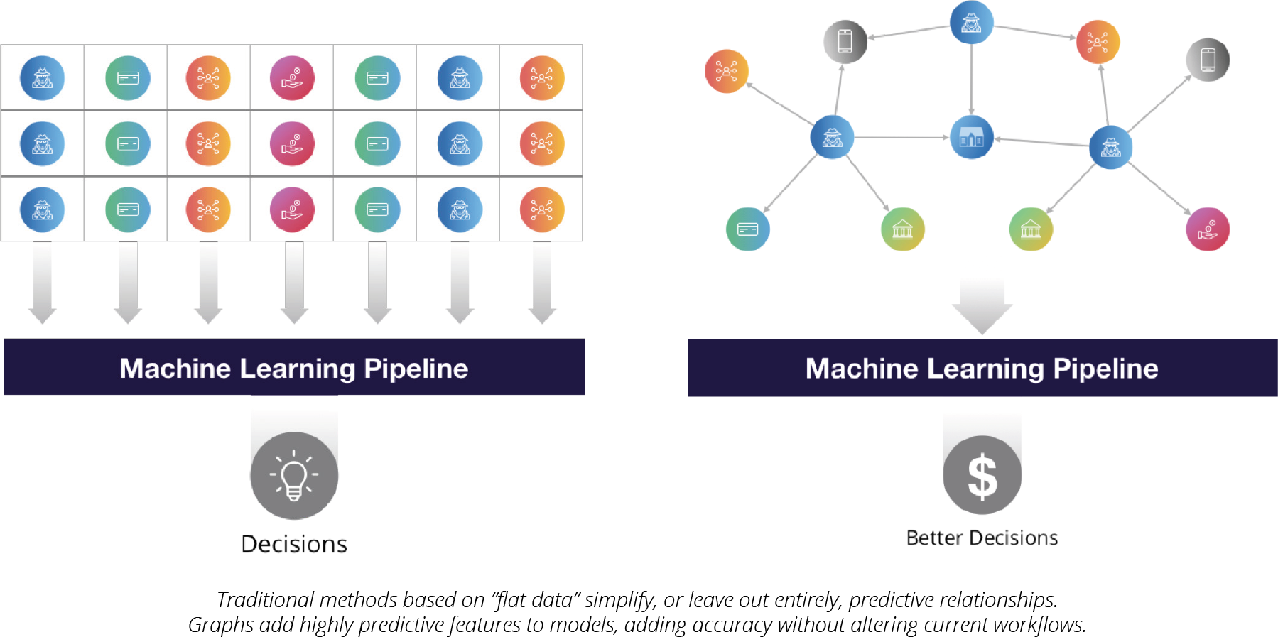 AI & Graph Technology: Connections Improve Accuracy - Neo4j