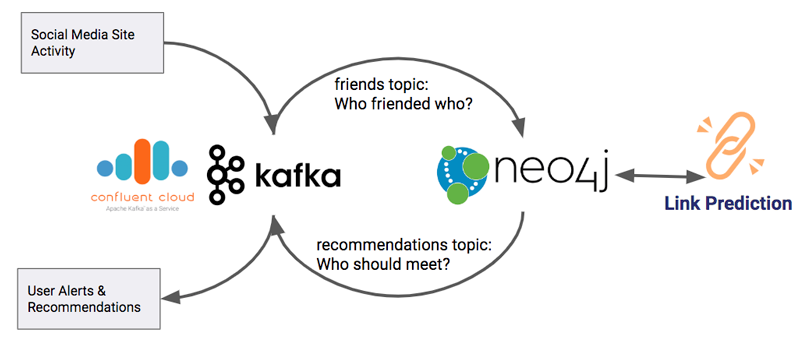 This Week in Neo4j – Kafka Streams Graph Processing