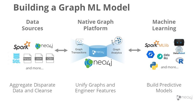 Building a graph ML model.