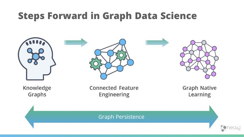 Graph data science