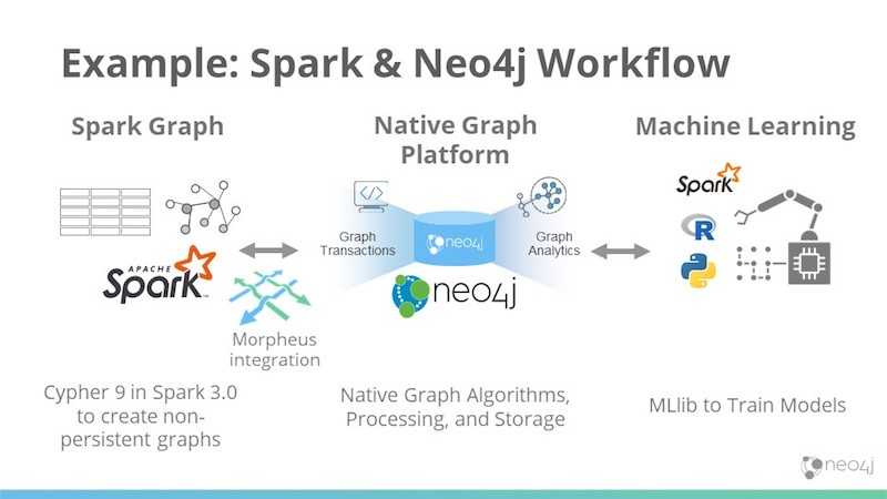 Spark and Neo4j workflow