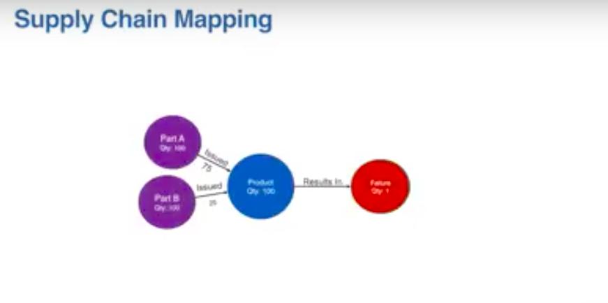 Supply chain mapping Boston Scientific Neo4j