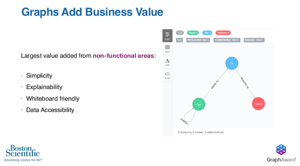 graphs add business value simplicity and explainability