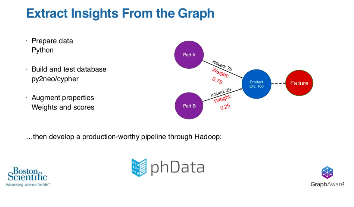 extract insights from the graph