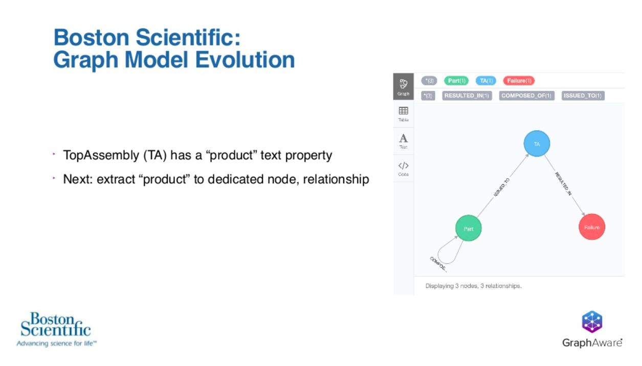 graph model evolution Boston Scientific