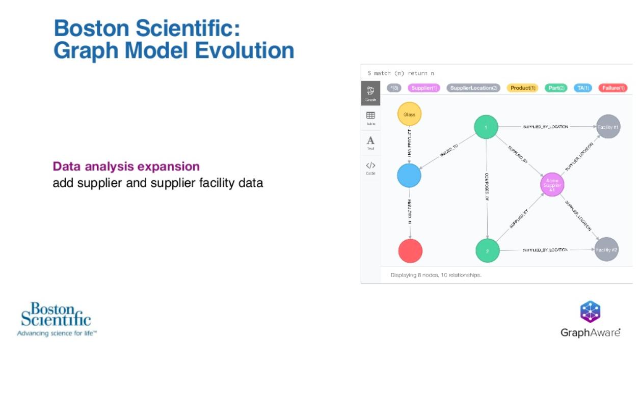 Boston Scientific graph model evolution