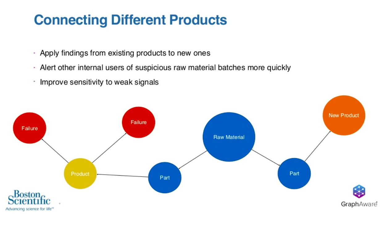 Boston Scientific connection different products