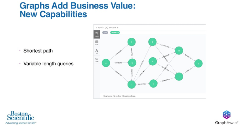 Learn how graphs add business value.