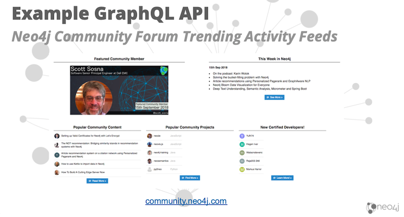 example graphql API | Neo4j
