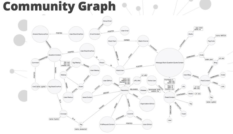 community graph | Neo4j