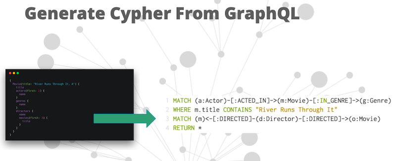 generate cypher from graphql | Neo4j
